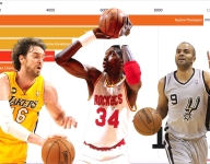 Bar Races: These are the top international scorers in the NBA through the years