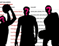 Can you guess the names of these NBA players just by looking at their salaries? (Part 2)