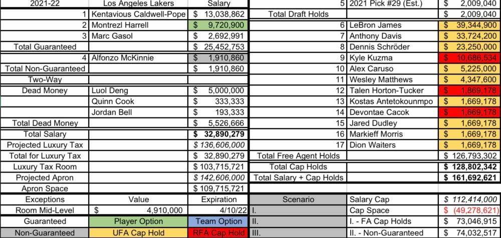 Los Angeles Lakers 2021-22 cap sheet