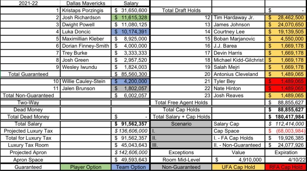 Dallas Mavericks 2021-22 cap sheet