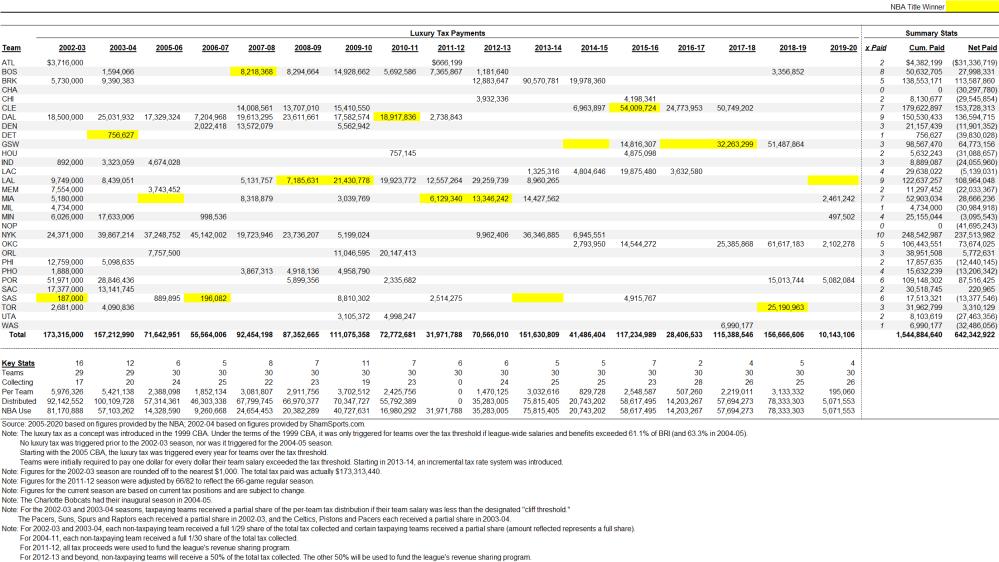 NBA Luxury Tax Payments By Season by Albert Nahmad (HeatHoops.com)